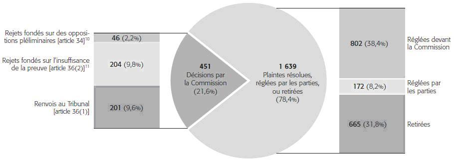 Graphique: Dossiers fermés ou renovoyés par la Commission 2008-2009