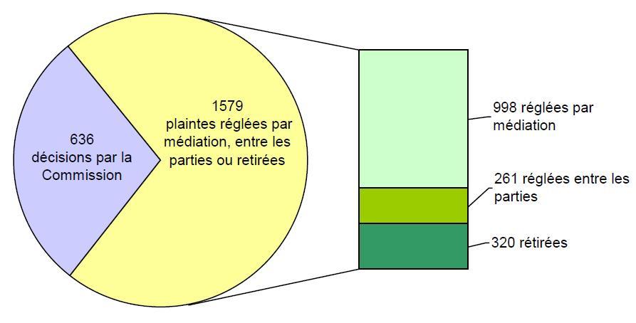 Dossiers fermés, par type de règlement: 636 décisions par la Commission; 1579 plaintes réglées par médiation, entre les parties ou retirées: 998 réglées par médiation. 261 réglées entre les parties, 320 rétirées