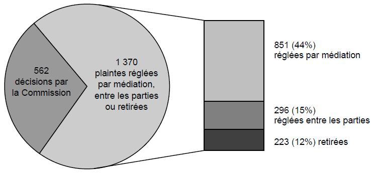 Dossiers fermés, par type de règlement: 562 décisions par la Commission; 1 370 plaintes réglées par médiation, entre les parties ou retirees: 851 (44%) réglées par mediation, 296 (15%) réglées entre les parties, 223 (12%) retirees.