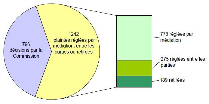 Dossiers fermés, par type de règlement: 796 décisions par la Commission; 1242 plaintes réglées par médiation, entre les parties ou retirees - 778 réglées par mediation, 275 réglées entre les parties, 189 rétirées