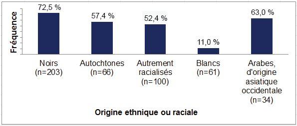 Ce graphique à barres illustre le pourcentage de personnes dans chaque groupe de répondants au sondage ayant rapporté des incidents de profilage racial : 72,5 % de répondants noirs, 57,4 % de répondants autochtones, 52,4 % de répondants autrement racialisés, 11,0 % de répondants blancs et 63 % de répondants arabes ou d'origine asiatique occidentale.