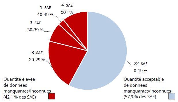 La Figure 1 est un diagramme circulaire qui illustre le nombre et le pourcentage de SAE ayant des données manquantes ou inconnues relatives à l'identité autochtone des enfants, ainsi que le pourcentage de données manquantes.     43,1 % des SAE avaient des quantités élevées de données manquantes/inconnues : 8 SAE avaient de 20 à 29 % de données manquantes/inconnues; 3, 30 à 39 %; 1, 40 à 49%; 4, 50+ %.  57,9 % des SAE avaient des quantités acceptables de données manquantes/inconnues : 22, 0 à 19%.