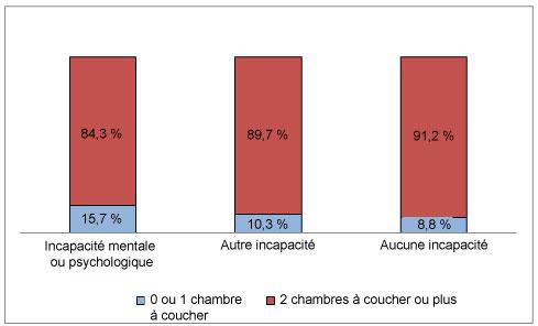 Diagramme à bandes verticales comparant le nombre de chambres à coucher dans un ménage selon l'état d'incapacité.