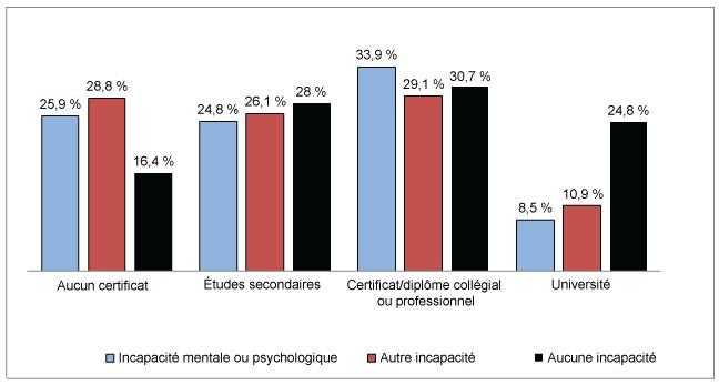 Diagramme à bandes verticales comparant le niveau de scolarité selon le niveau de scolarité le plus élevé et l'état d'incapacité.