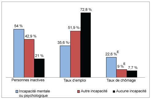 Diagramme à bandes verticales comparant la situation d'activité selon la catégorie d'activité et l'état d'incapacité.