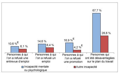 Diagramme à bandes verticales comparant la perception de la discrimination au travail fondée sur l'incapacité selon le type d'incapacité et le type de discrimination.