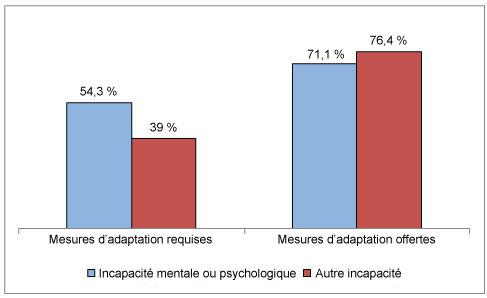 Diagramme à bandes verticales comparant les mesures d'adaptation au travail requises et obtenues selon le type d'incapacité.
