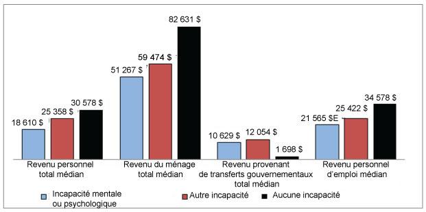 Diagramme à bandes verticales comparant le revenu médian selon le type de revenu et l'état d'incapacité.