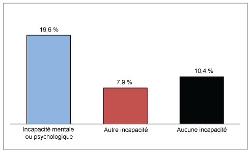 Diagramme à bandes verticales comparant la situation de faible revenu selon l'état d'incapacité.