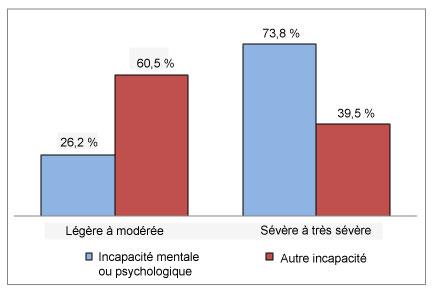 Diagramme à bandes verticales comparant la sévérité de l'incapacité selon le type d'incapacité.