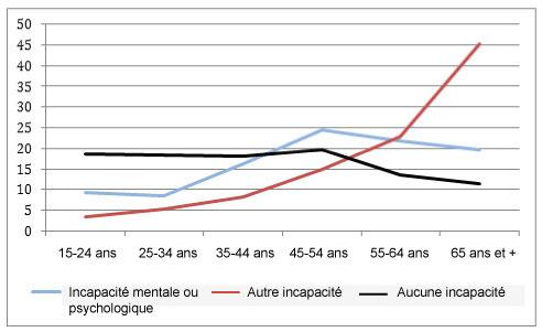 Diagramme linéaire indiquant la répartition par âge des adultes selon l'état d'incapacité.