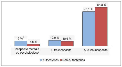 Diagramme à bandes verticales comparant la prévalence de l'incapacité selon l'identité autochtone et l'état d'incapacité.