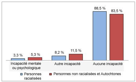 Diagramme à bandes verticales comparant la prévalence de l'incapacité selon l'identité racialisée et l'état d'incapacité.