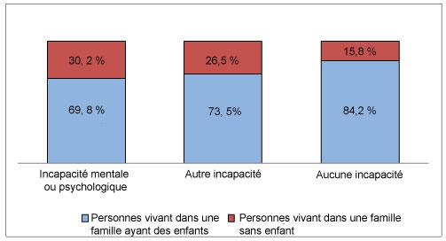 Diagramme à bandes verticales comparant la composition de la famille selon l'état d'incapacité et la présence d'enfants.
