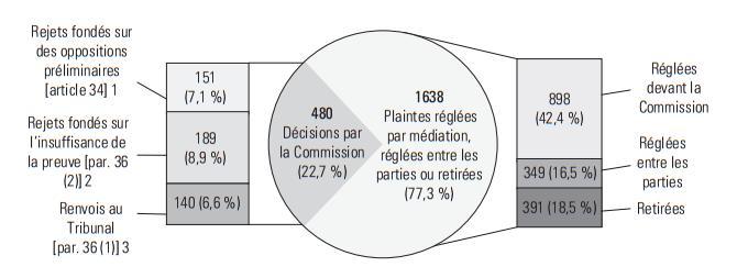 480 Décisions par la Commission (22,7%): Rejects fondés sur des oppositions preliminaries [article 34[1 - 151 (7,11%); Rejects fondés sur l'insuffisance de la prevue [par. 36 (2)]2 - 189 (8,9%); Renovois au Tribunal [par. 36(1)]3 – 140 (6,6%). 1638 Plaintes réglées par mediation, réglées entre les parties ou retirees (77,3%) – Réglées devant la Commission – 898 (42,4%); Réglées entre les parties – 349 (16,5%); Retirées – 391 (18,5%)