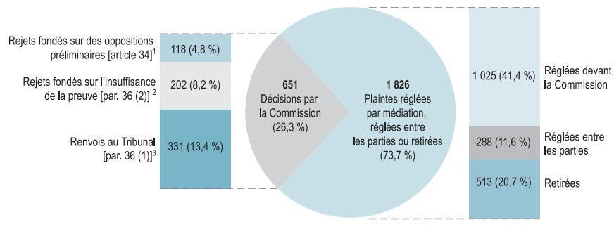 Graphique : Dossiers fermés ou renvoyés par la Commission: 651 Décisions par la Commission (26,3%): Rejects fondés sur des oppositions preliminaries [article 34]1 – 118 (4,8%); Rejects fondés sur l'insuffisance de la prevue [par. 36 (2)]2 – 202 (8,2%); Renvois au Tribunal [par. 36 (1)]3 – 331 (13,4%). 1 826 Plaintes réglées entre les parties ou retirees (73,7%): Réglées devant la Commission – 1 025 (41,4%); Réglées entre les parties – 288 (11,6%); Retirées – 513 (20,7%)