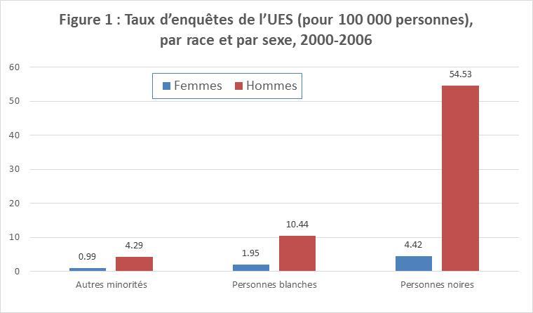 Figure 1 : Taux d'enquêtes de l'UES (pour 100 000 personnes), par race et par sexe, 2000-2006  Ce diagramme à barres représente les taux d'enquêtes de l'UES par race et par sexe, pour 100 000 personnes, pour la période 2000-2006 : hommes noirs : 54,53; femmes noires : 4,42; hommes blancs : 10,44; femmes blanches : 1,95; hommes faisant partie d'autres minorités : 4,29; femmes faisant partie d'autres minorités : 0,99.