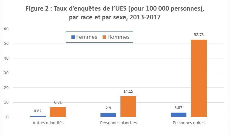Figure 2 : Taux d'enquêtes de l'UES (pour 100 000 personnes), par race et par sexe, 2013-2017  Ce diagramme à barres représente les taux d'enquêtes de l'UES pour 100 000 personnes par race et par sexe pour la période 2013-2017 : hommes noirs : 52,78; femmes noires : 3,07; hommes blancs : 14,15; femmes blanches : 2,9; hommes faisant partie d'autres minorités : 6,81; femmes faisant partie d'autres minorités : 0,82.