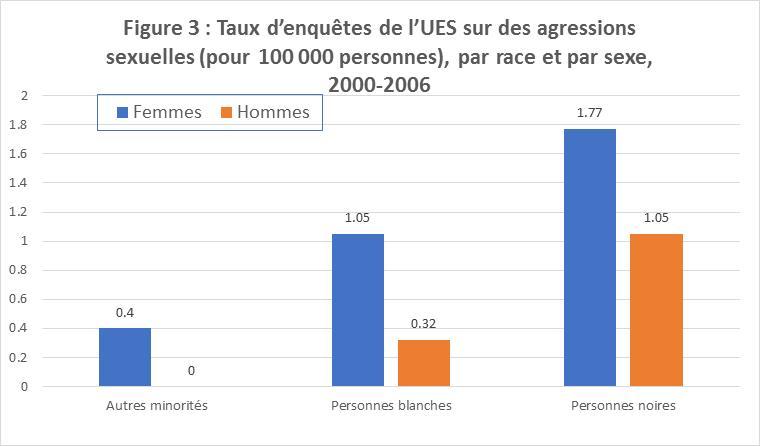 Figure 3 : Taux d'enquêtes de l'UES sur des agressions sexuelles (pour 100 000 personnes), par race et par sexe, 2000-2006  Ce diagramme à barres représente les taux d'enquêtes de l'UES sur des agressions sexuelles pour 100 000 personnes, par race et par sexe, pour la période 2000-2006 : hommes noirs : 1,05; femmes noires : 1,77; hommes blancs : 0,32; femmes blanches : 1,05; hommes faisant partie d'autres minorités : 0; femmes faisant partie d'autres minorités : 0,4.