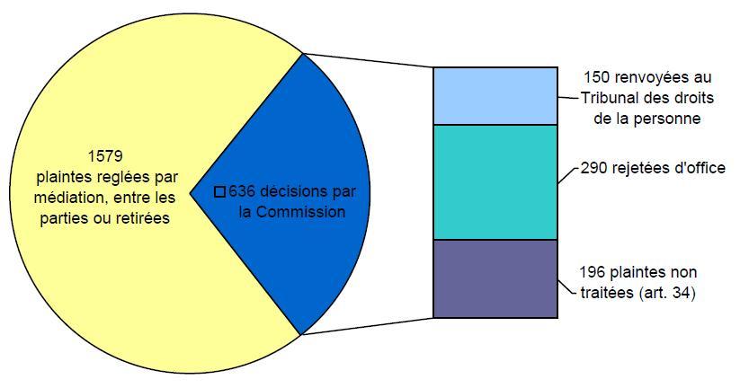 Ventilation des décisions de la Commission: 1579 plaintes reglées par médiation, entre les parties ou retirées; 636 décisions par la Commission (150 renvoyées au Tribunal des droits de la personne, 290 rejetées d'office, 196 plaintes non traitées (art. 34))