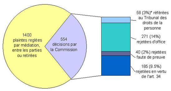 Ventilation des décisions de la Commission: 1400 plaintes réglées par médiation, entre les parties ou retirees; 554 décisions par la Commission: 58 (3%) référées au Tribunal des droits de la personne, 271 (14%) rejetées d'office, 40 (2%) rejetées faute de prevue, 185 (9.5%) rejetées en vertu de l'art. 34
