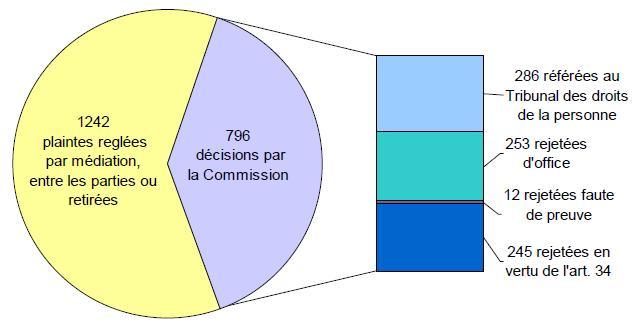 Ventilation des décisions de la Commission: 1242 plaintes reglées par médiation, entre les parties ou retirees; 796 décisions par la Commission - 286 référées au Tribunal des droits de la personne, 253 rejetées d'office, 12 rejetées faute de prevue, 245 rejetées en vertu de l'art. 34
