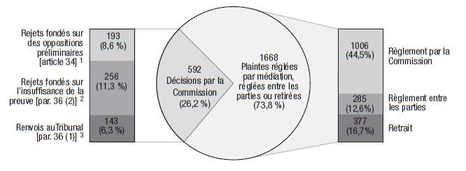 Dossiers fermés ou renvoyés par la Commission 2005-2005: 592 Décisions par la Commission (26,2 %) - Rejets fondés sur des oppositions preliminaries [article 34] 1 [193 (8,6 %) ], Rejets fondés sur l'insuffisance de la preuve [par. 36 (2)] 2 – [256 (11,3 %) ] , Renvois auTribunal [par. 36 (1)] 3 [143 (6,3 %) ]. 1668 Plaintes réglées par médiation, réglées entre les parties ou retirées (73,8 %) - Règlement par la Commission [1006 (44,5%) ], Règlement entre les parties [285 (12,6%) ], Retrait [377 (16,7%) ]