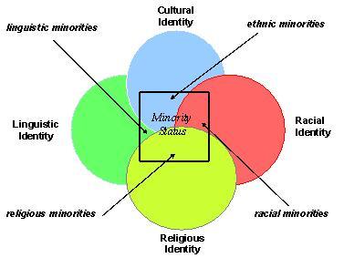 dentité culturelle – Identité raciale – Identité religieuse – Identité linguistiqueminorités ethniques – minorités raciales – minorités religieuses – minorités linguistiques