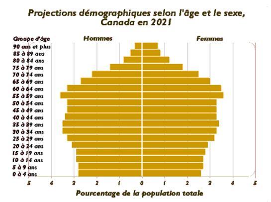 Ces données sont fournies à la date de publication. Pour des renseignements plus précis, consultez : Sources des données: Statistique Canada, Population selon l'année d'âge, par sexe, Recensement de 1996, cat. no. 95F0186XDB et Statistique Canada, Projections démographiques pour le Canada, les provinces et les territoires, cat. no. 91-52, en ligne: Santé Canada <http://www.hc-sc.gc.ca/seniors-aines/pubs/poster/seniors/page2f.htm>.