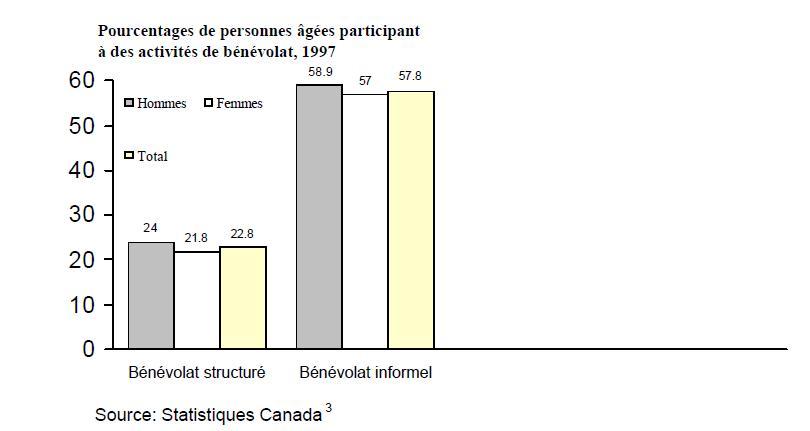 Pourcentages de personnes âgées participant à des activités de bénévolat, 1997. Bénoévolat structure: Hommes=24, Femmes=21.8, Total=22.8. Bénévolat informel: Hommes=58.9, Femme= 57, Total= 57.8. Source: Statistiques Canada